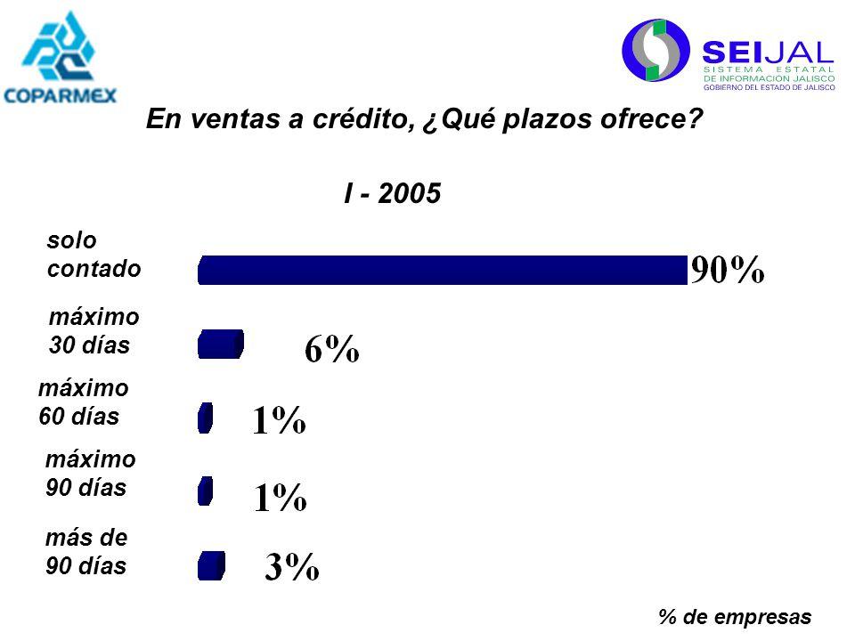 De las ventas a crédito, recibió el pago: % de empresas