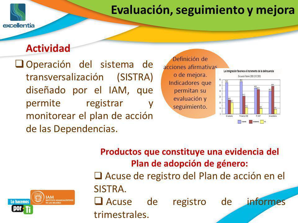Actividad Operación del sistema de transversalización (SISTRA) diseñado por el IAM, que permite registrar y monitorear el plan de acción de las Depend