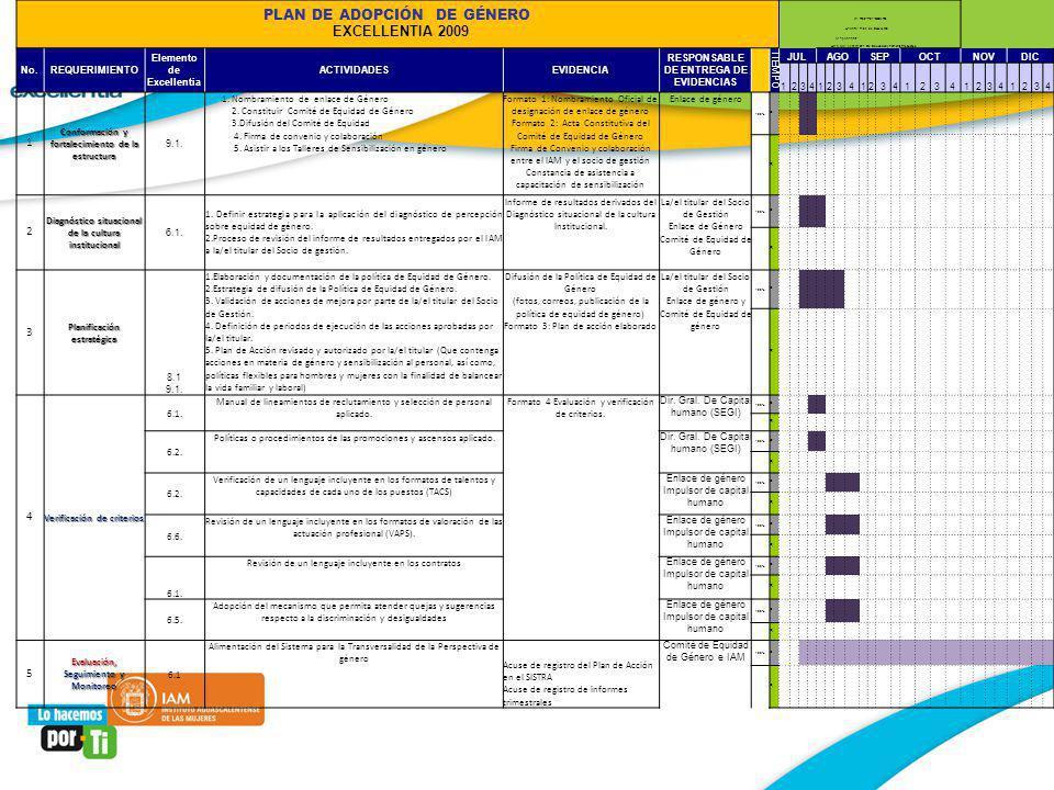 PLAN DE ADOPCIÓN DE GÉNERO EXCELLENTIA 2009 deR02-P01-CGMPG Asunto:Plan de Excellentia Responsable: Área que Genera:Dir. De Educación y Fomento Produc