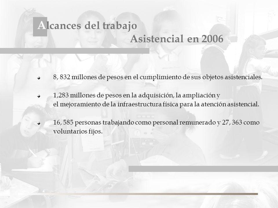 A lcances del trabajo Asistencial en 2006 8, 832 millones de pesos en el cumplimiento de sus objetos asistenciales.
