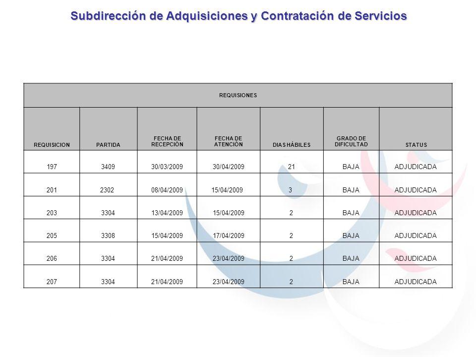 Subdirección de Adquisiciones y Contratación de Servicios REQUISIONES REQUISICIONPARTIDA FECHA DE RECEPCIÓN FECHA DE ATENCIÓNDIAS HÁBILES GRADO DE DIFICULTADSTATUS 197340930/03/200930/04/200921BAJAADJUDICADA 2012302 08/04/200915/04/2009 3 BAJAADJUDICADA 203330413/04/200915/04/20092BAJAADJUDICADA 205330815/04/200917/04/20092BAJAADJUDICADA 206330421/04/200923/04/20092BAJAADJUDICADA 207330421/04/200923/04/20092BAJAADJUDICADA