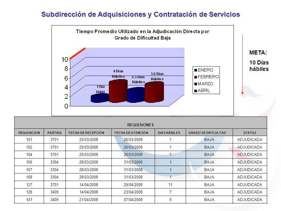 META: 10 Días hábiles Subdirección de Adquisiciones y Contratación de Servicios REQUISIONES REQUISICIONPARTIDAFECHA DE RECEPCIÓNFECHA DE ATENCIÓNDIAS HÁBILESGRADO DE DIFICULTADSTATUS 101370125/03/200826/03/20081BAJAADJUDICADA 102370125/03/200826/03/20081BAJAADJUDICADA 104370125/03/200826/03/20081BAJAADJUDICADA 106330428/03/200831/03/20081BAJAADJUDICADA 107330428/03/200831/03/20081BAJAADJUDICADA 108330428/03/200831/03/20081BAJAADJUDICADA 127370114/04/200829/04/200811BAJAADJUDICADA 128340914/04/200823/04/20087BAJAADJUDICADA 141340921/04/200807/04/20089BAJAADJUDICADA