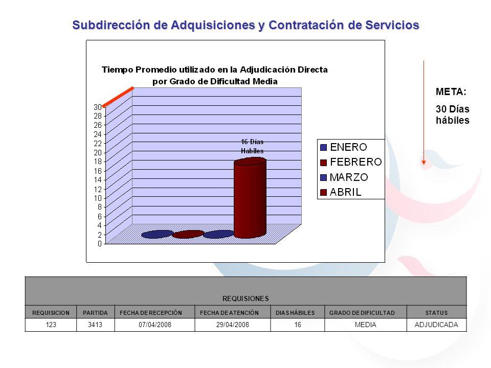 META: 30 Días hábiles Subdirección de Adquisiciones y Contratación de Servicios REQUISIONES REQUISICIONPARTIDAFECHA DE RECEPCIÓNFECHA DE ATENCIÓNDIAS HÁBILESGRADO DE DIFICULTADSTATUS 123341307/04/200829/04/200816MEDIAADJUDICADA