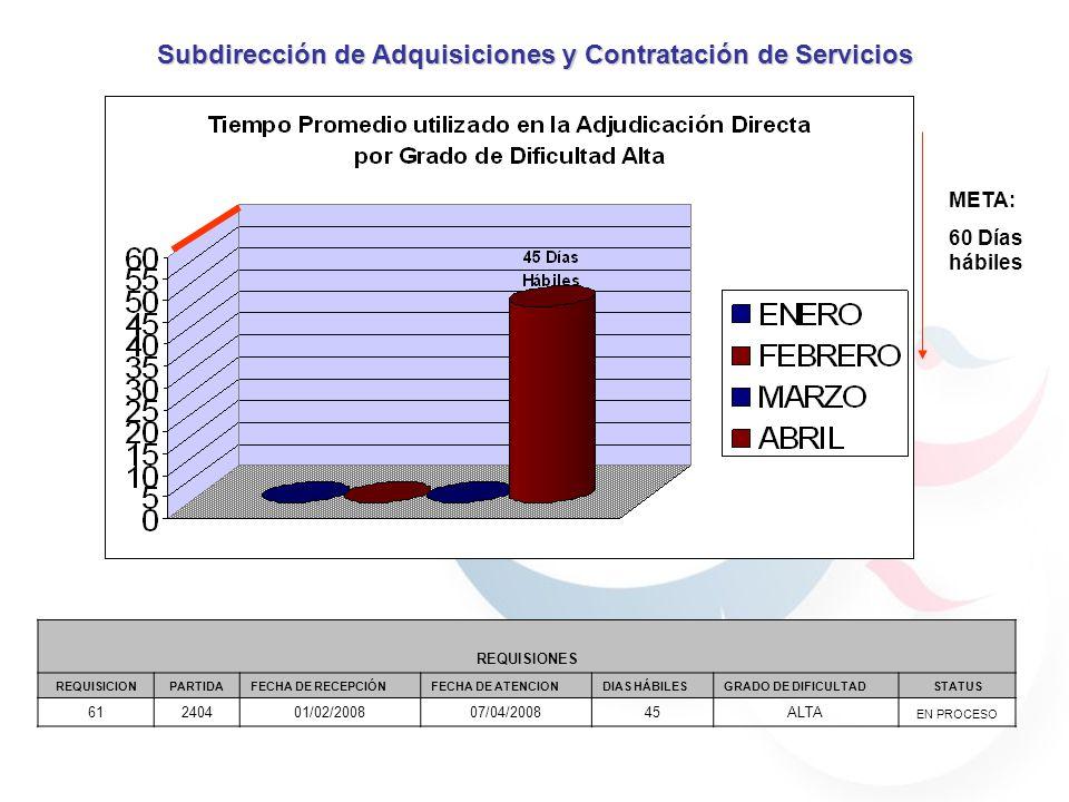 META: 60 Días hábiles Subdirección de Adquisiciones y Contratación de Servicios REQUISIONES REQUISICIONPARTIDAFECHA DE RECEPCIÓNFECHA DE ATENCIONDIAS HÁBILESGRADO DE DIFICULTADSTATUS 61240401/02/200807/04/200845ALTA EN PROCESO