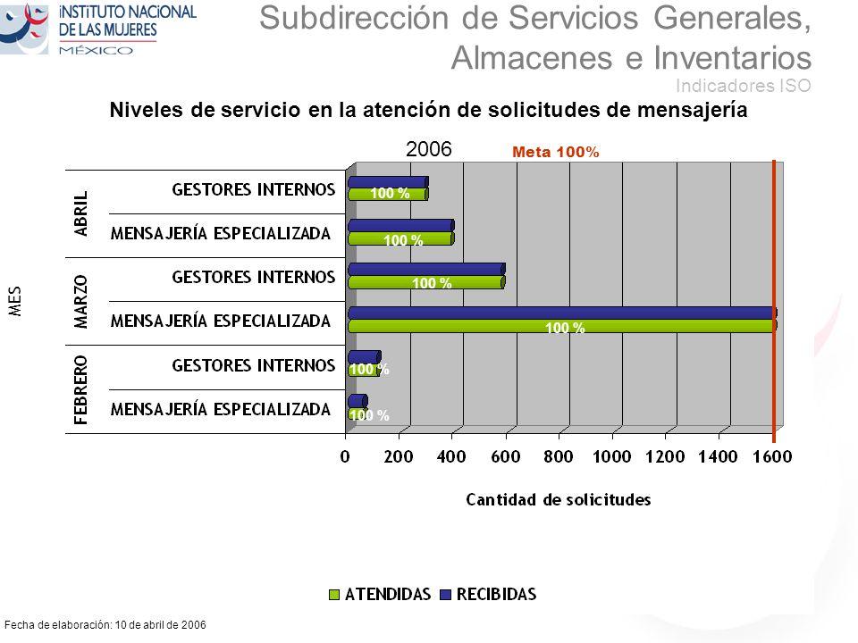 Fecha de elaboración: 10 de abril de 2006 Subdirección de Servicios Generales, Almacenes e Inventarios Indicadores ISO Niveles de servicio en la atención de solicitudes de mensajería 2006 100 % MES 100 % Meta 100%