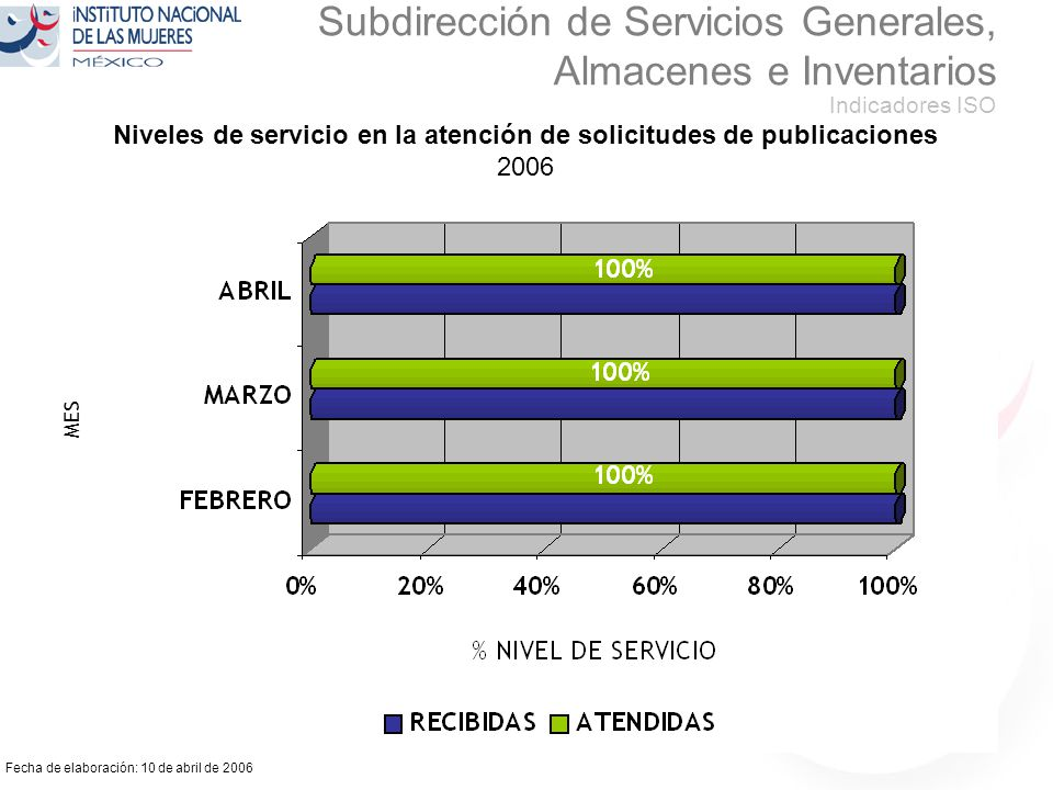 Fecha de elaboración: 10 de abril de 2006 Subdirección de Servicios Generales, Almacenes e Inventarios Indicadores ISO Niveles de servicio en la atención de solicitudes de publicaciones 2006 100 % MES