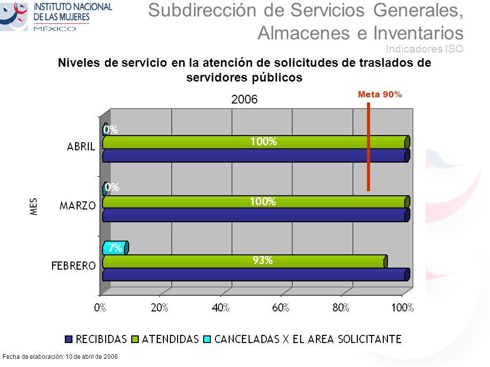 Fecha de elaboración: 10 de abril de 2006 Subdirección de Servicios Generales, Almacenes e Inventarios Indicadores ISO Niveles de servicio en la atención de solicitudes de traslados de servidores públicos 2006 MES Meta 90%