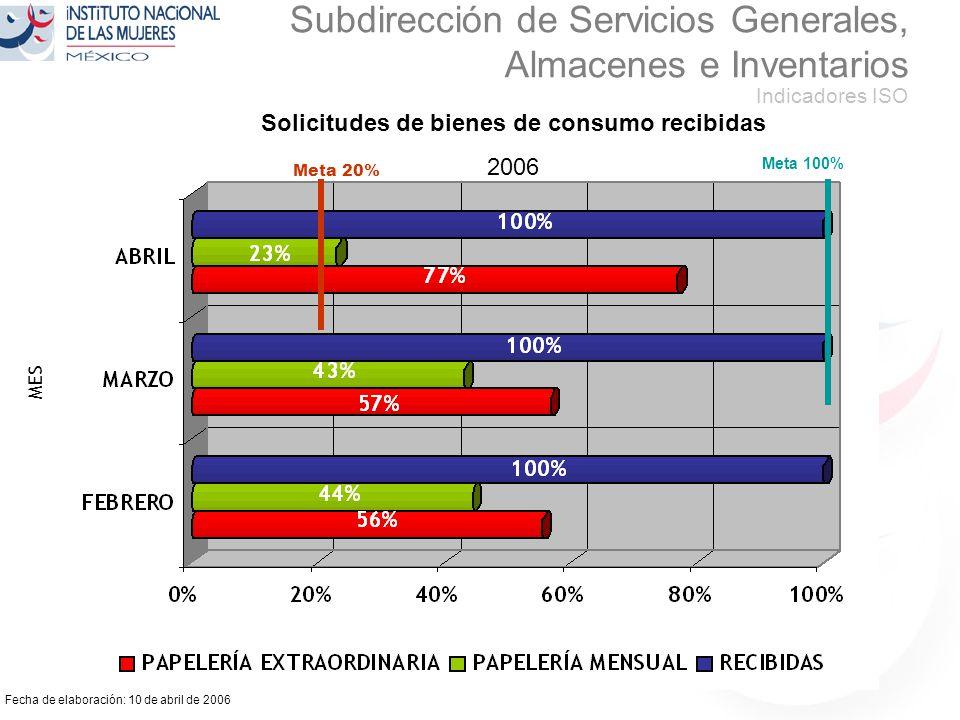 Fecha de elaboración: 10 de abril de 2006 Subdirección de Servicios Generales, Almacenes e Inventarios Indicadores ISO Solicitudes de bienes de consumo recibidas 2006 MES Meta 20% Meta 100%