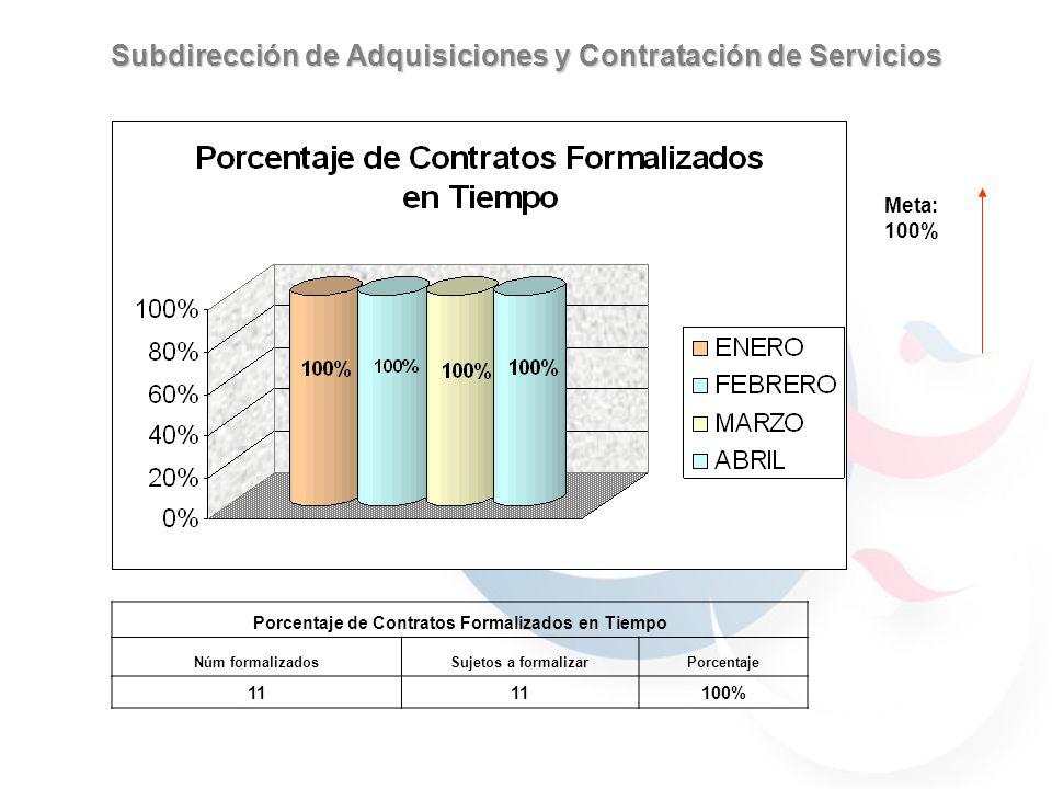 Subdirección de Adquisiciones y Contratación de Servicios Meta: 100% Porcentaje de Contratos Formalizados en Tiempo Núm formalizadosSujetos a formalizarPorcentaje 11 100%
