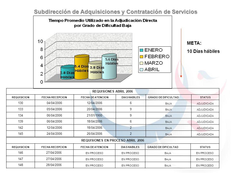 META: 10 Días hábiles Subdirección de Adquisiciones y Contratación de Servicios REQUISIONES ABRIL 2006 REQUISICIONFECHA RECEPCIONFECHA DE ATENCIONDIAS HABILESGRADO DE DIFICULTADSTATUS 13004/04/200612/04/20066 BAJAADJUDICADA 13305/04/200620/04/20069 BAJAADJUDICADA 13406/04/200621/01/19009 BAJAADJUDICADA 13906/04/200618/04/20066 BAJAADJUDICADA 14212/04/200618/04/20062 BAJAADJUDICADA 14524/04/200626/04/20062 BAJAADJUDICADA REQUISIONES EN PROCESO ABRIL 2006 REQUISICIONFECHA RECEPCIONFECHA DE ATENCIONDIAS HABILESGRADO DE DIFICULTADSTATUS 14627/04/2006 EN PROCESO BAJAEN PROCESO 14727/04/2006 EN PROCESO BAJAEN PROCESO 14828/04/2006 EN PROCESO BAJAEN PROCESO