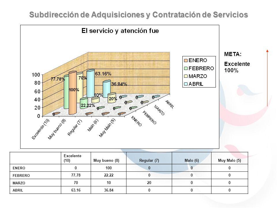Subdirección de Adquisiciones y Contratación de Servicios 59.7% 40.29% 30.76% 69.23% 59.7% 40.29% 59.7% 40.29% 69.23% 30.76% 90% 70% 100% META: Excelente 100% Excelente (10)Muy bueno (8)Regular (7)Malo (6)Muy Malo (5) ENERO 0100000 FEBRERO 77.7822.22000 MARZO 70102000 ABRIL 63.1636.84000