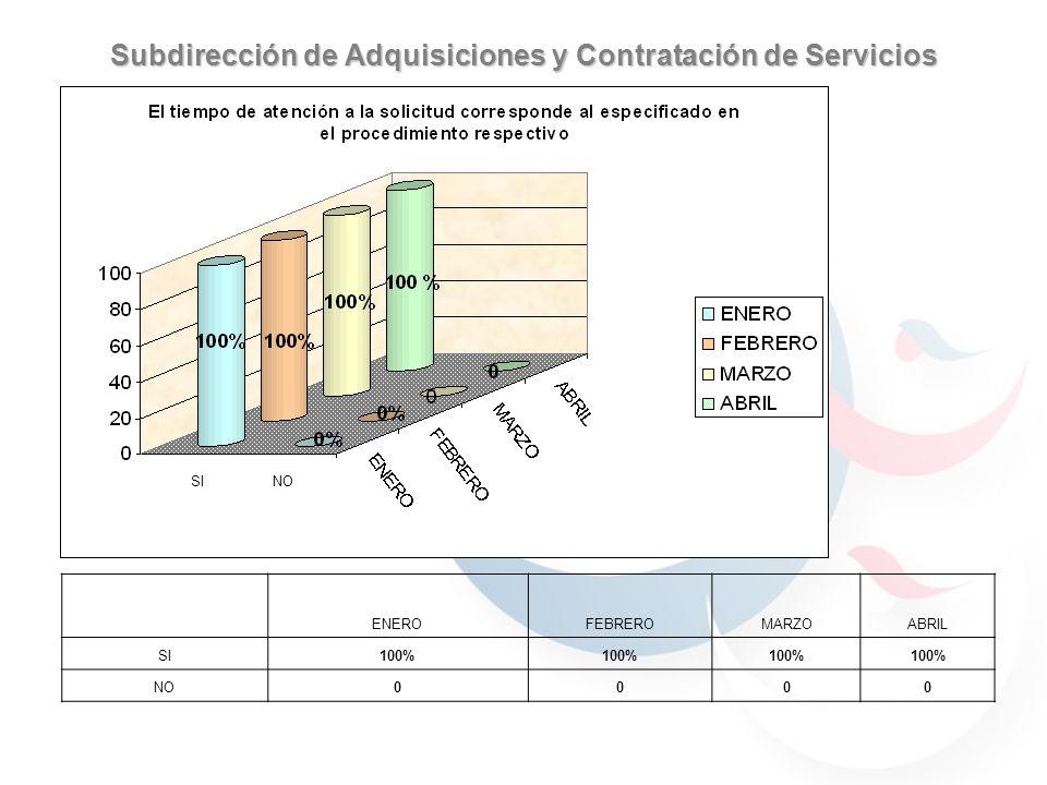 Subdirección de Adquisiciones y Contratación de Servicios 59.7% 40.29% 30.76% 69.23% 59.7% 40.29% JULIOAGOSTO 59.7% 40.29% 69.23% 30.76% 90% 70% 100% ENEROFEBREROMARZOABRIL SI100% NO0000 SI NO