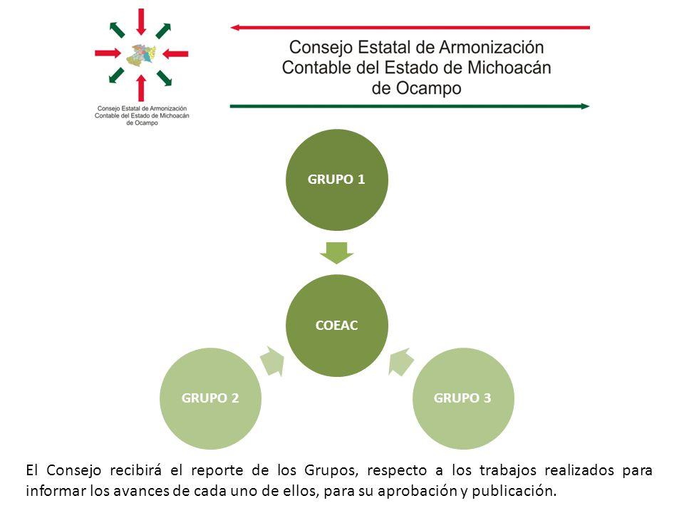 COEACGRUPO 1GRUPO 3GRUPO 2 El Consejo recibirá el reporte de los Grupos, respecto a los trabajos realizados para informar los avances de cada uno de ellos, para su aprobación y publicación.