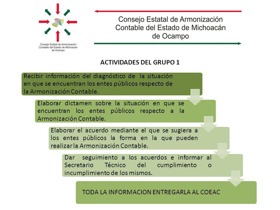 ACTIVIDADES DEL GRUPO 1 Recibir información del diagnóstico de la situación en que se encuentran los entes públicos respecto de la Armonización Contable.