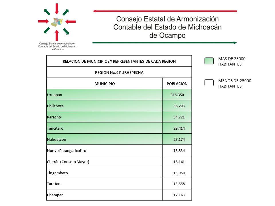 MAS DE 25000 HABITANTES MENOS DE 25000 HABITANTES RELACION DE MUNICIPIOS Y REPRESENTANTES DE CADA REGION REGION No.6 PURHÉPECHA MUNICIPIOPOBLACION Uruapan 315,350 Chilchota 36,293 Paracho 34,721 Tancítaro 29,414 Nahuatzen 27,174 Nuevo Parangaricutiro 18,834 Cherán (Consejo Mayor) 18,141 Tingambato 13,950 Taretan 13,558 Charapan 12,163