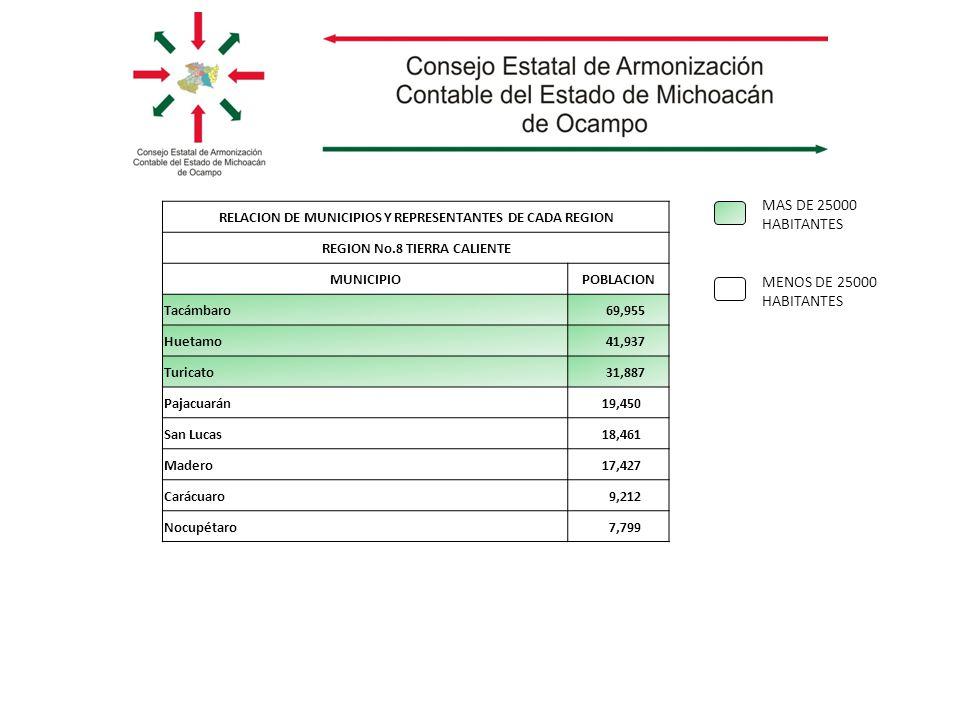MAS DE 25000 HABITANTES MENOS DE 25000 HABITANTES RELACION DE MUNICIPIOS Y REPRESENTANTES DE CADA REGION REGION No.8 TIERRA CALIENTE MUNICIPIOPOBLACION Tacámbaro 69,955 Huetamo 41,937 Turicato 31,887 Pajacuarán 19,450 San Lucas 18,461 Madero 17,427 Carácuaro 9,212 Nocupétaro 7,799