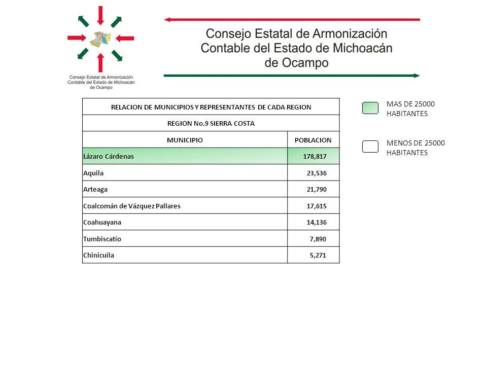 MAS DE 25000 HABITANTES MENOS DE 25000 HABITANTES RELACION DE MUNICIPIOS Y REPRESENTANTES DE CADA REGION REGION No.9 SIERRA COSTA MUNICIPIOPOBLACION Lázaro Cárdenas 178,817 Aquila 23,536 Arteaga 21,790 Coalcomán de Vázquez Pallares 17,615 Coahuayana 14,136 Tumbiscatío 7,890 Chinicuila 5,271