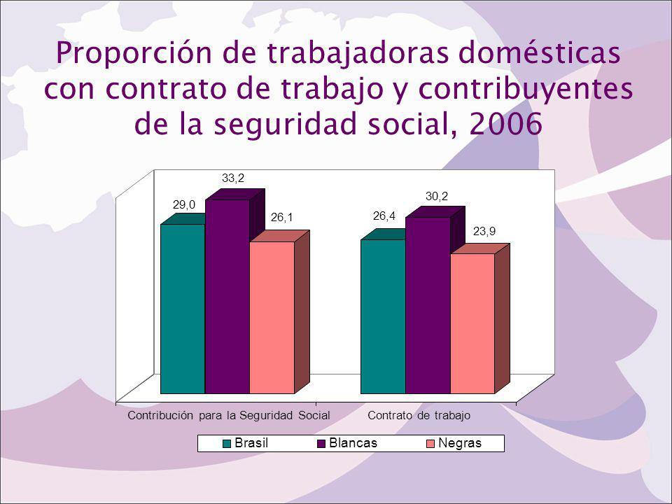 Proporción de trabajadoras domésticas con contrato de trabajo y contribuyentes de la seguridad social, 2006 29,0 33,2 26,1 26,4 30,2 23,9 Contribución