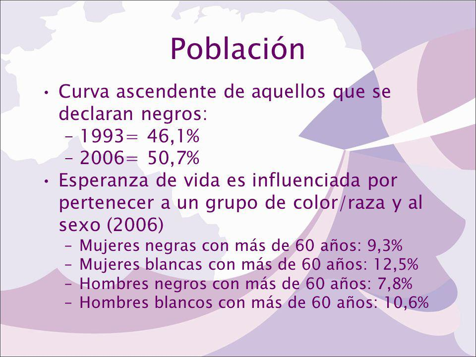 Población Curva ascendente de aquellos que se declaran negros: –1993= 46,1% –2006= 50,7% Esperanza de vida es influenciada por pertenecer a un grupo d