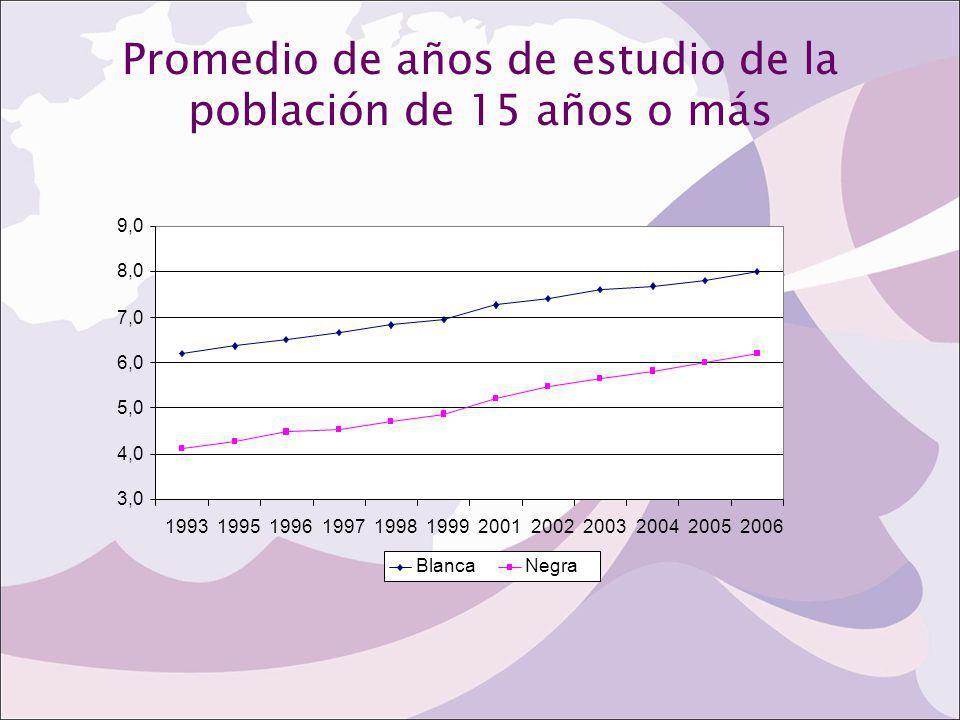 Promedio de años de estudio de la población de 15 años o más