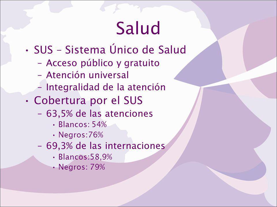 Salud SUS – Sistema Único de Salud –Acceso público y gratuito –Atención universal –Integralidad de la atención Cobertura por el SUS –63,5% de las aten