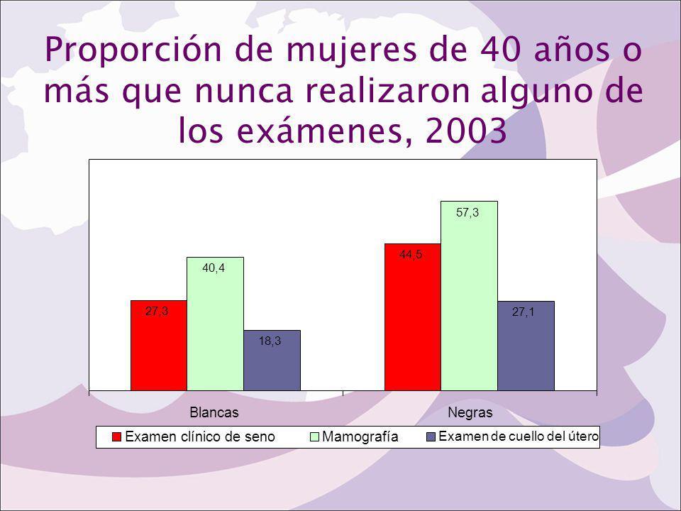 Proporción de mujeres de 40 años o más que nunca realizaron alguno de los exámenes, 2003 27,3 44,5 40,4 57,3 18,3 27,1 BlancasNegras Examen clínico de