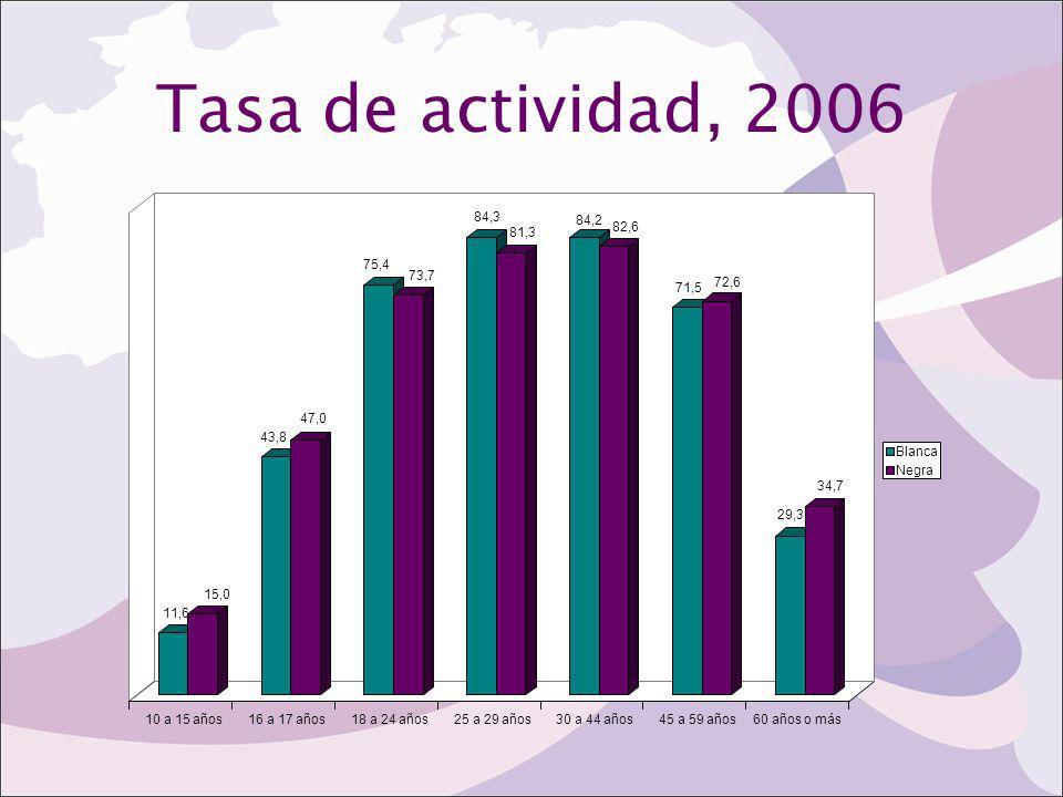 Tasa de actividad, 2006 11,6 15,0 43,8 47,0 75,4 73,7 84,3 81,3 84,2 82,6 71,5 72,6 29,3 34,7 10 a 15 años16 a 17 años18 a 24 años25 a 29 años30 a 44