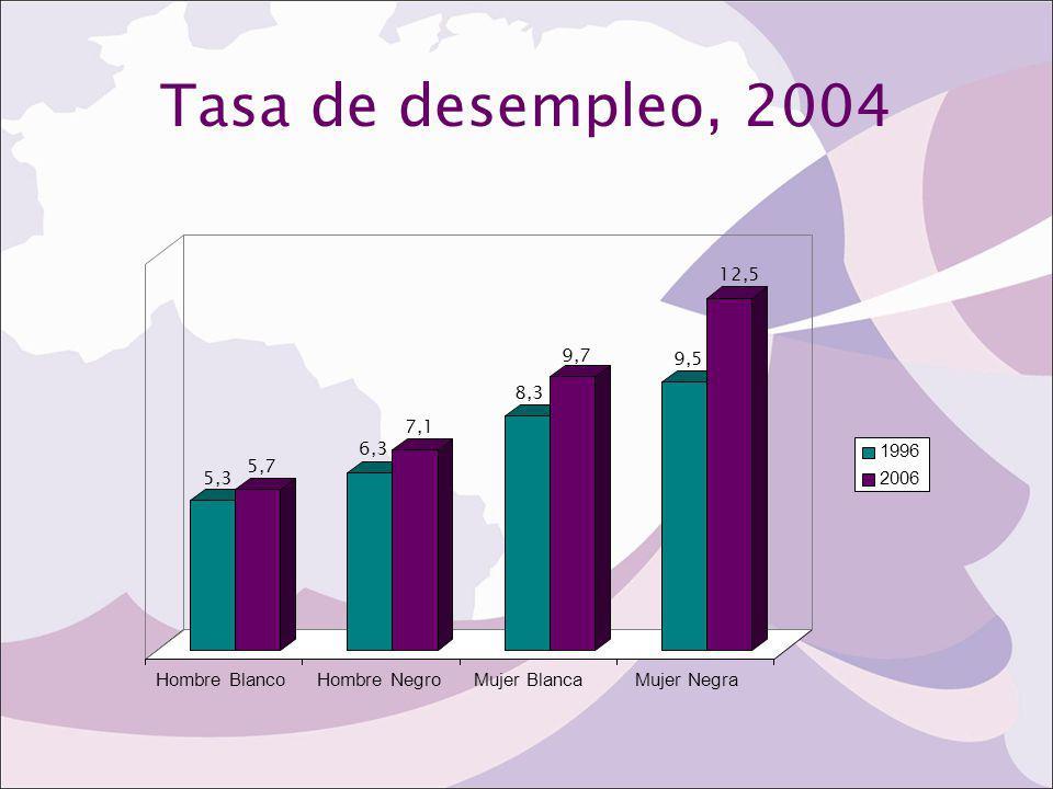 Tasa de desempleo, 2004 5,3 5,7 6,3 7,1 8,3 9,7 9,5 12,5 Hombre BlancoHombre NegroMujer BlancaMujer Negra 1996 2006