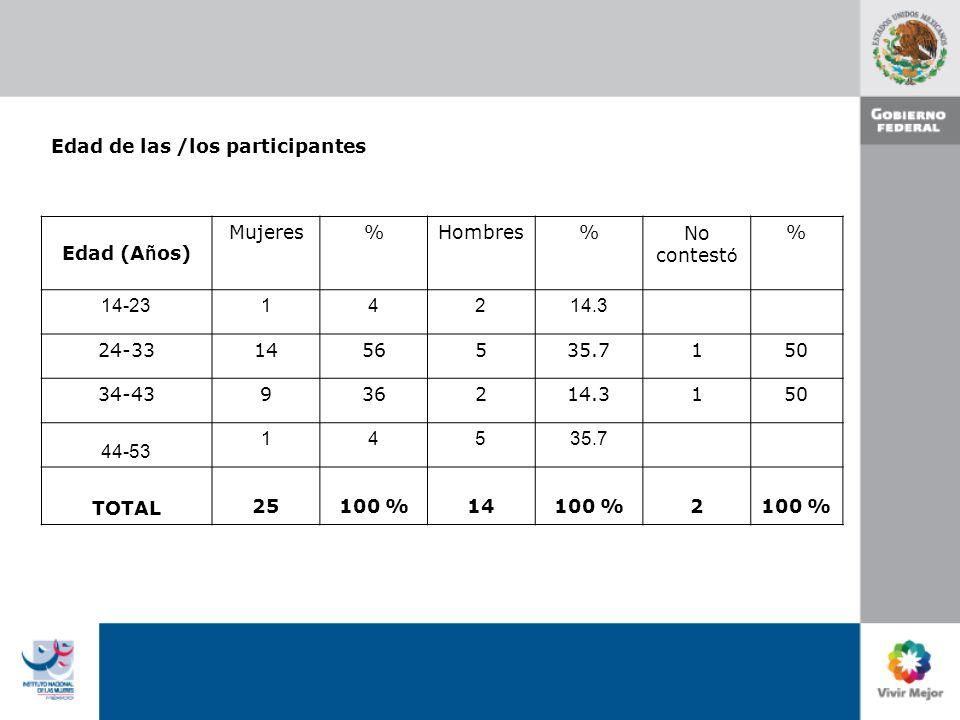 Escolaridad de las/los participantes Escolaridad Mujeres%Hombres%No contest ó % Preparatoria 14 Licenciatura 208012 85.8 1 50 Postgrado 3121 7.1 1 50 No Contestó 141 7.1 TOTAL 2510014 100 2