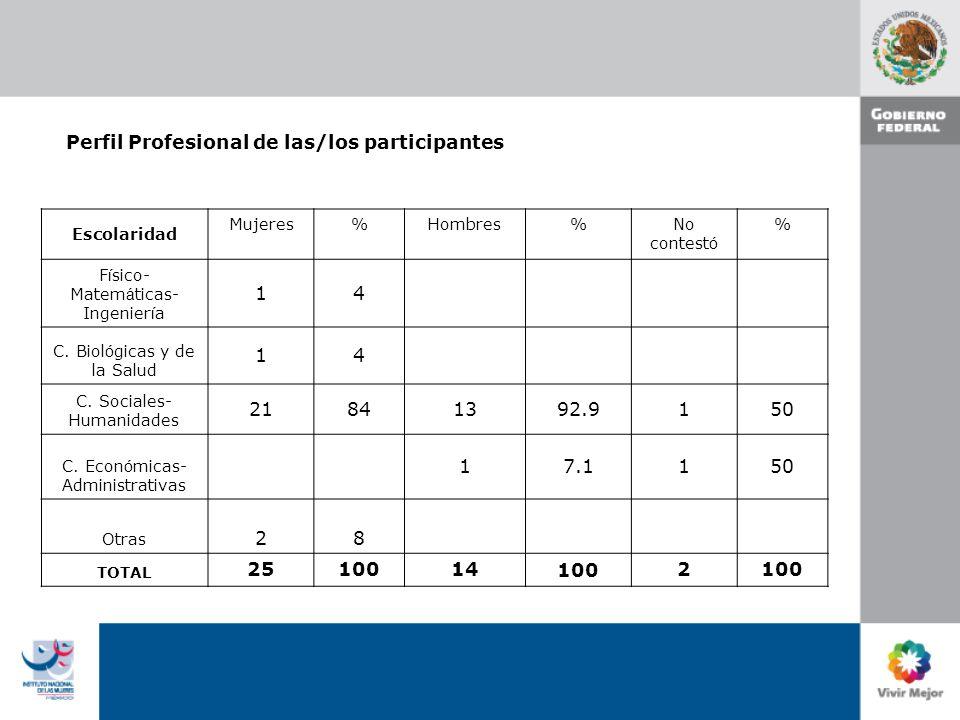 Perfil Profesional de las/los participantes Escolaridad Mujeres%Hombres%No contest ó % F í sico- Matem á ticas- Ingenier í a 14 C.