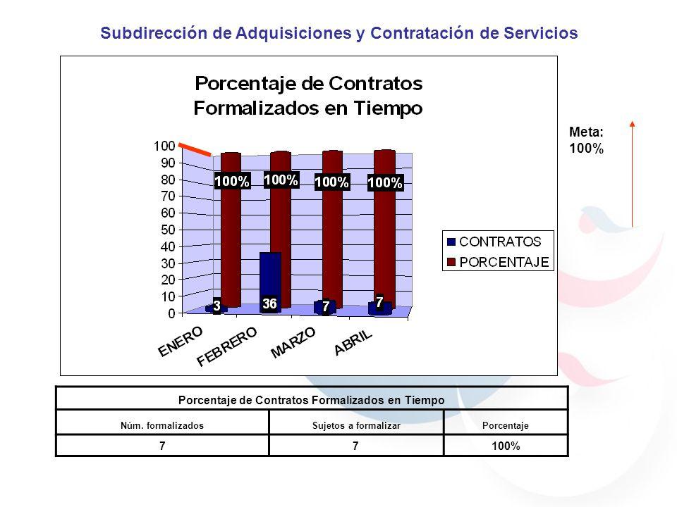 META: 10 Días hábiles Subdirección de Adquisiciones y Contratación de Servicios REQUISIONES REQUISICIONPARTIDAFECHA DE RECEPCIÓNFECHA DE ATENCIÓNDIAS HÁBILESGRADO DE DIFICULTADSTATUS 103330430/03/200710/04/20075BAJAADJUDICADA 104330430/03/200710/04/20075BAJAADJUDICADA 105330430/03/200710/04/20075BAJAADJUDICADA 112210124/04/200730/04/20074BAJAEN PROCESO 113330625/04/200730/04/20073BAJAADJUDICADA