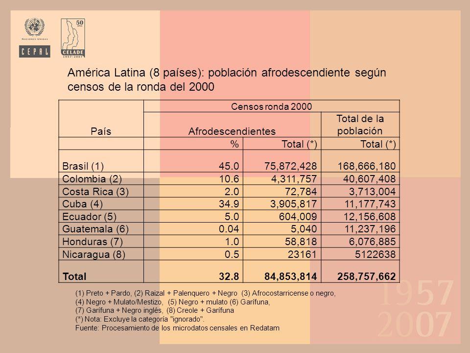 País Censos ronda 2000 Afrodescendientes Total de la población %Total (*) Brasil (1)45.075,872,428168,666,180 Colombia (2)10.64,311,75740,607,408 Cost