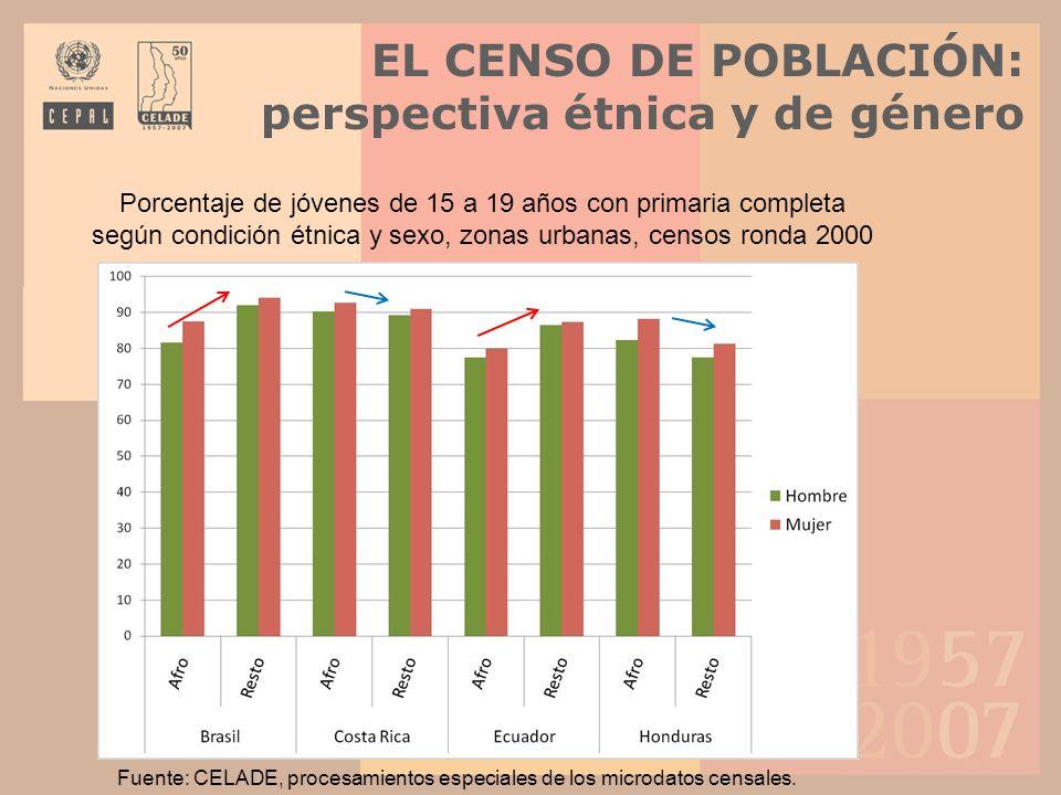 EL CENSO DE POBLACIÓN: perspectiva étnica y de género Porcentaje de jóvenes de 15 a 19 años con primaria completa según condición étnica y sexo, zonas