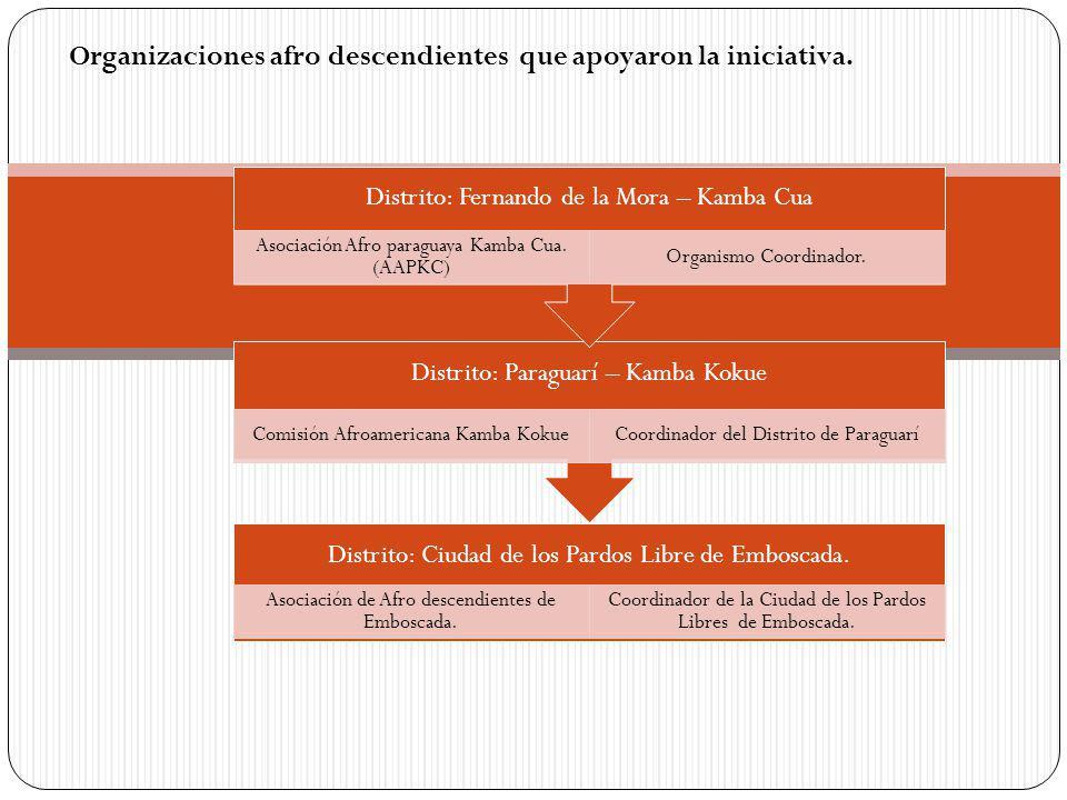 Distrito: Ciudad de los Pardos Libre de Emboscada.