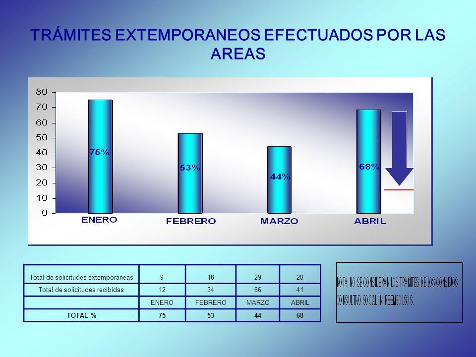 TRÁMITES EXTEMPORANEOS EFECTUADOS POR LAS AREAS Total de solicitudes extemporáneas9182928 Total de solicitudes recibidas12346641 ENEROFEBREROMARZOABRI
