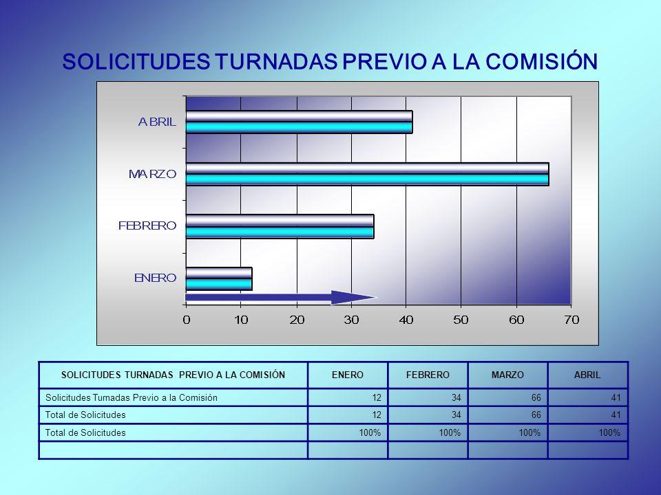 SOLICITUDES TURNADAS PREVIO A LA COMISIÓN ENEROFEBREROMARZOABRIL Solicitudes Turnadas Previo a la Comisión12346641 Total de Solicitudes12346641 Total