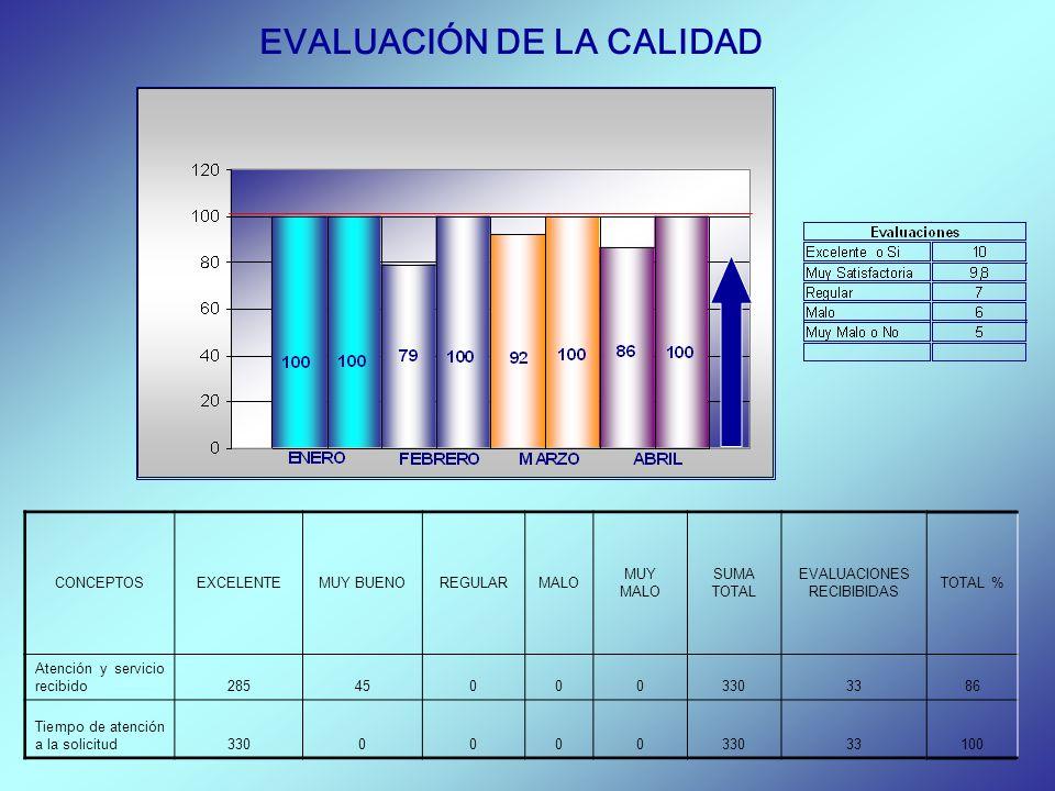 EVALUACIÓN DE LA CALIDAD CONCEPTOSEXCELENTEMUY BUENOREGULARMALO MUY MALO SUMA TOTAL EVALUACIONES RECIBIBIDAS TOTAL % Atención y servicio recibido28545