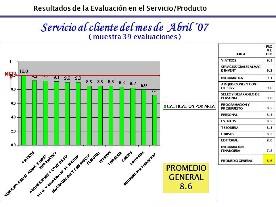 Resultados de la Evaluación en el Servicio/Producto Servicio al cliente del mes de Abril ´07 ( muestra 39 evaluaciones ) CALIFICACIÓN PROMEDIO DEL DEPARTAMENTO QUE BRINDÓ EL SERVICIO AREA PRO ME DIO VIATICOS9.3 SERVICIOS GRALES ALMAC E INVENT9.2 INFORMÁTICA9.1 ADQUISICIONES Y CONT DE SERV9.0 SELEC Y DESARROLLO DE PERSONAL9.0 PROGRAMACION Y PRESUPUESTO8.5 PERSONAL8.5 EVENTOS8.5 TESORERIA8.3 CURSOS8.2 EDITORIAL8.0 INFORMACION FINANCIERA7.2 PROMEDIO GENERAL8.6 PROMEDIOGENERAL8.6