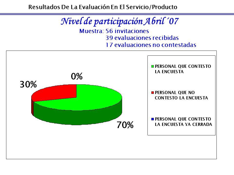 Resultados De La Evaluación En El Servicio/Producto Nivel de participación Abril ´07 Muestra: 56 invitaciones 39 evaluaciones recibidas 17 evaluaciones no contestadas