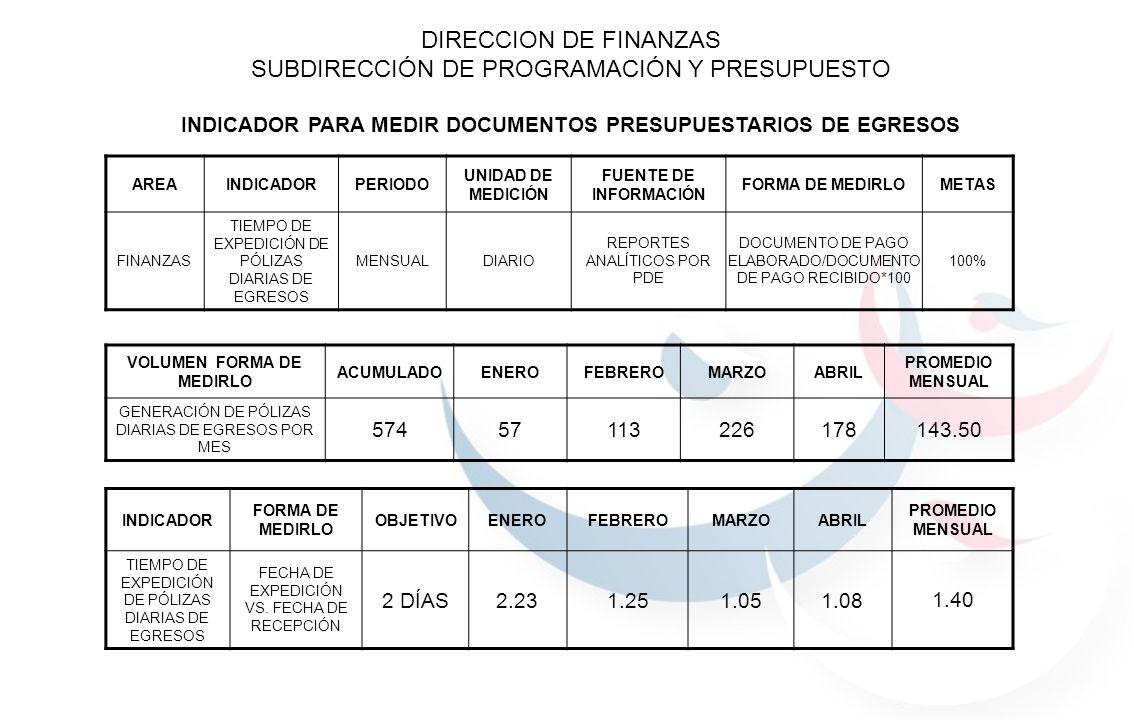 VOLUMEN FORMA DE MEDIRLO ACUMULADOENEROFEBREROMARZOABRIL PROMEDIO MENSUAL GENERACIÓN DE PÓLIZAS DIARIAS DE EGRESOS POR MES 57457113226178143.50 INDICADOR FORMA DE MEDIRLO OBJETIVOENEROFEBREROMARZOABRIL PROMEDIO MENSUAL TIEMPO DE EXPEDICIÓN DE PÓLIZAS DIARIAS DE EGRESOS FECHA DE EXPEDICIÓN VS.