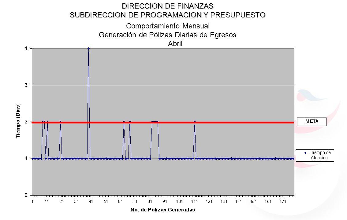DIRECCION DE FINANZAS SUBDIRECCION DE PROGRAMACION Y PRESUPUESTO Comportamiento Mensual Generación de Pólizas Diarias de Egresos Abril