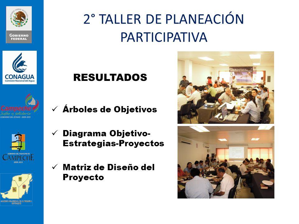 RESULTADOS Árboles de Objetivos Diagrama Objetivo- Estrategias-Proyectos Matriz de Diseño del Proyecto 2° TALLER DE PLANEACIÓN PARTICIPATIVA