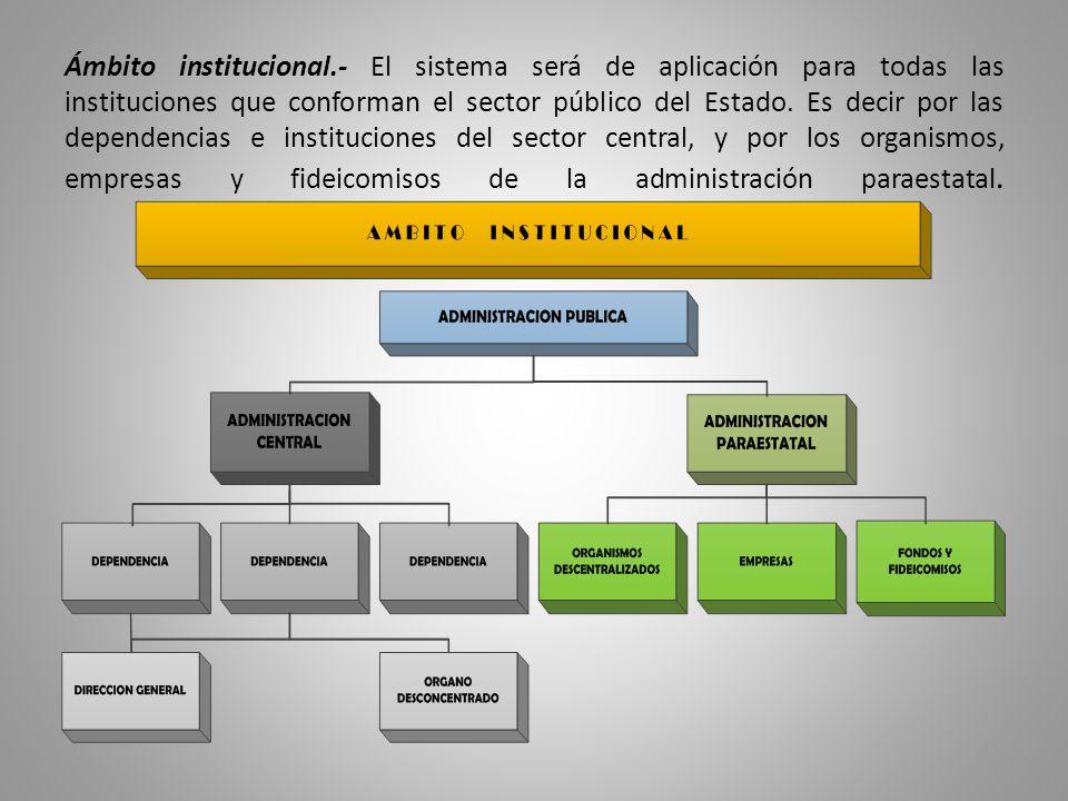 Ámbito institucional.- El sistema será de aplicación para todas las instituciones que conforman el sector público del Estado. Es decir por las depende