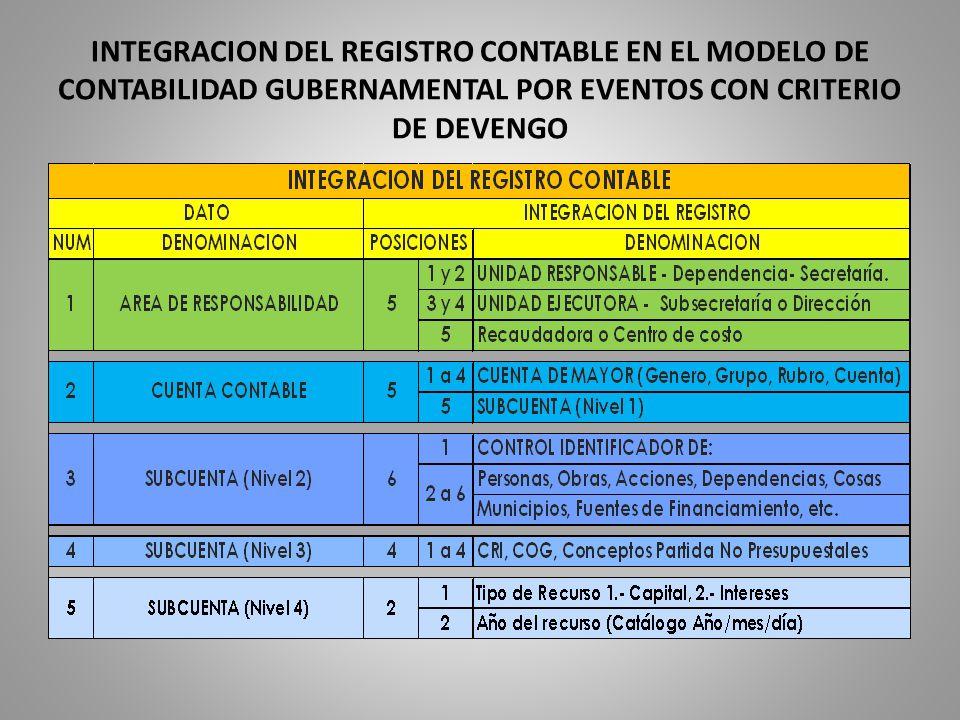 INTEGRACION DEL REGISTRO CONTABLE EN EL MODELO DE CONTABILIDAD GUBERNAMENTAL POR EVENTOS CON CRITERIO DE DEVENGO