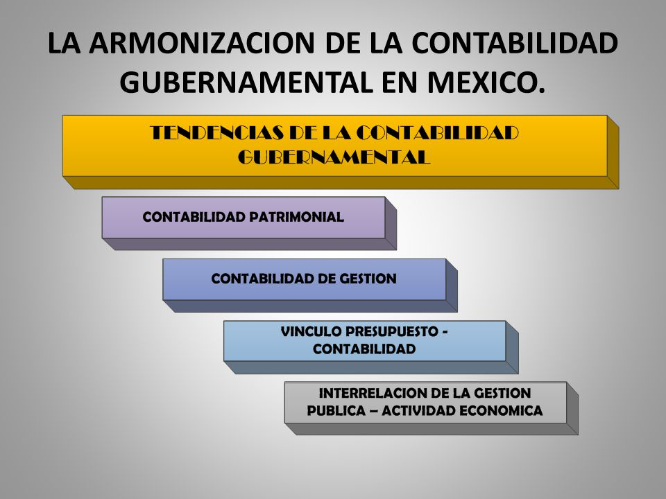 LA ARMONIZACION DE LA CONTABILIDAD GUBERNAMENTAL EN MEXICO.