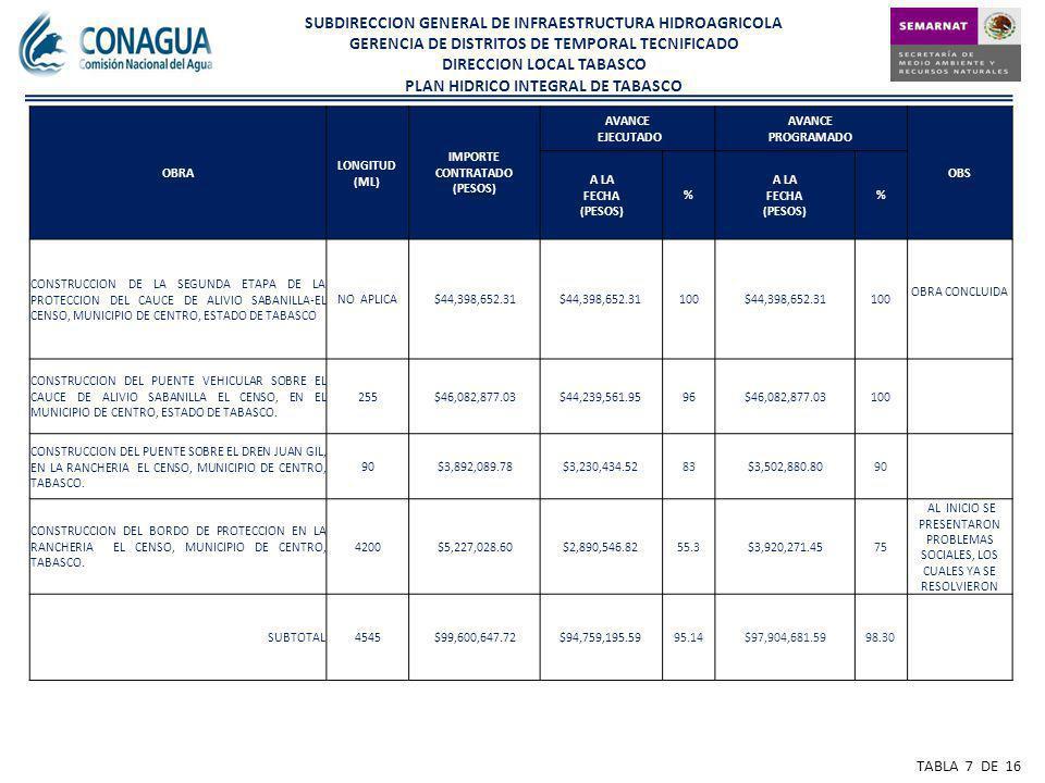 OBRA LONGITUD (ML) IMPORTE CONTRATADO (PESOS) AVANCE EJECUTADO AVANCE PROGRAMADO OBS A LA FECHA (PESOS) % A LA FECHA (PESOS) % CONSTRUCCION DE LA SEGUNDA ETAPA DE LA PROTECCION DEL CAUCE DE ALIVIO SABANILLA-EL CENSO, MUNICIPIO DE CENTRO, ESTADO DE TABASCO NO APLICA$44,398,652.31 100$44,398,652.31100 OBRA CONCLUIDA CONSTRUCCION DEL PUENTE VEHICULAR SOBRE EL CAUCE DE ALIVIO SABANILLA EL CENSO, EN EL MUNICIPIO DE CENTRO, ESTADO DE TABASCO.