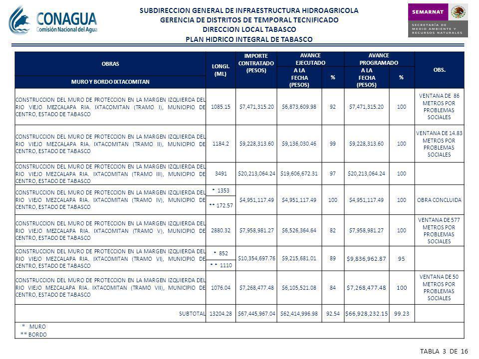 SUBDIRECCION GENERAL DE INFRAESTRUCTURA HIDROAGRICOLA GERENCIA DE DISTRITOS DE TEMPORAL TECNIFICADO DIRECCION LOCAL TABASCO PLAN HIDRICO INTEGRAL DE TABASCO TABLA 3 DE 16 OBRAS LONGI.