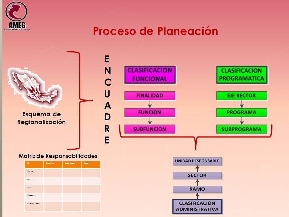 Proceso de Planeación Esquema de Regionalización ENCUADREENCUADRE URProgramaSubprogramaRegión Finanzas Educación Salud Economía Desarrollo Social Matriz de Responsabilidades