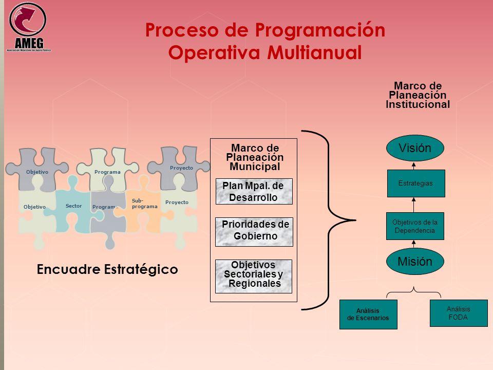 Proceso de Programación Operativa Multianual Sector Programa Sub- programa Objetivo Proyecto Encuadre Estratégico Plan Mpal. de Desarrollo Prioridades