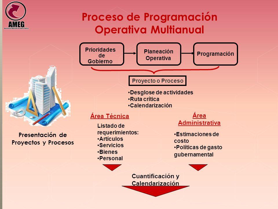 Proceso de Programación Operativa Multianual Área Técnica Área Administrativa Estimaciones de costo Políticas de gasto gubernamental Listado de requer